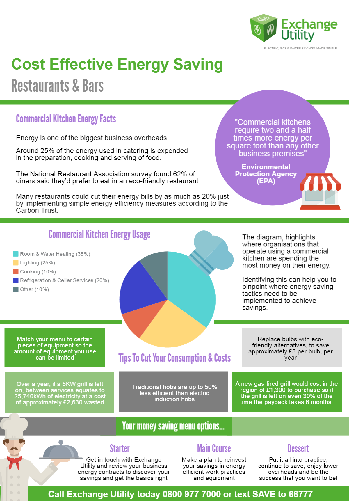Energy saving for restaurants and commercial kitchens for Energy efficiency facts