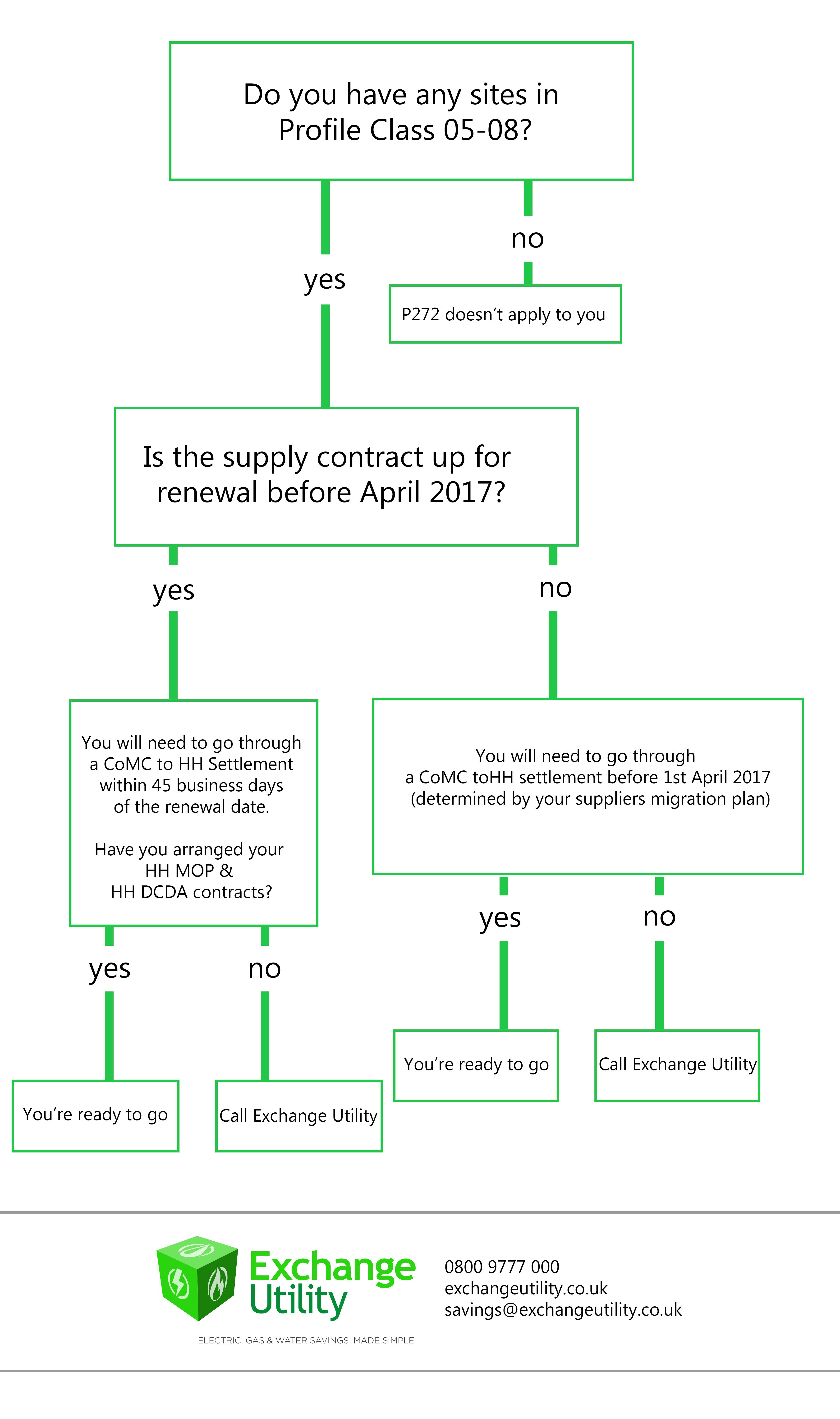 p272 regulations