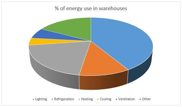warehouse energy management, warehouse energy consumption
